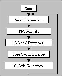 What is Java-FFT?